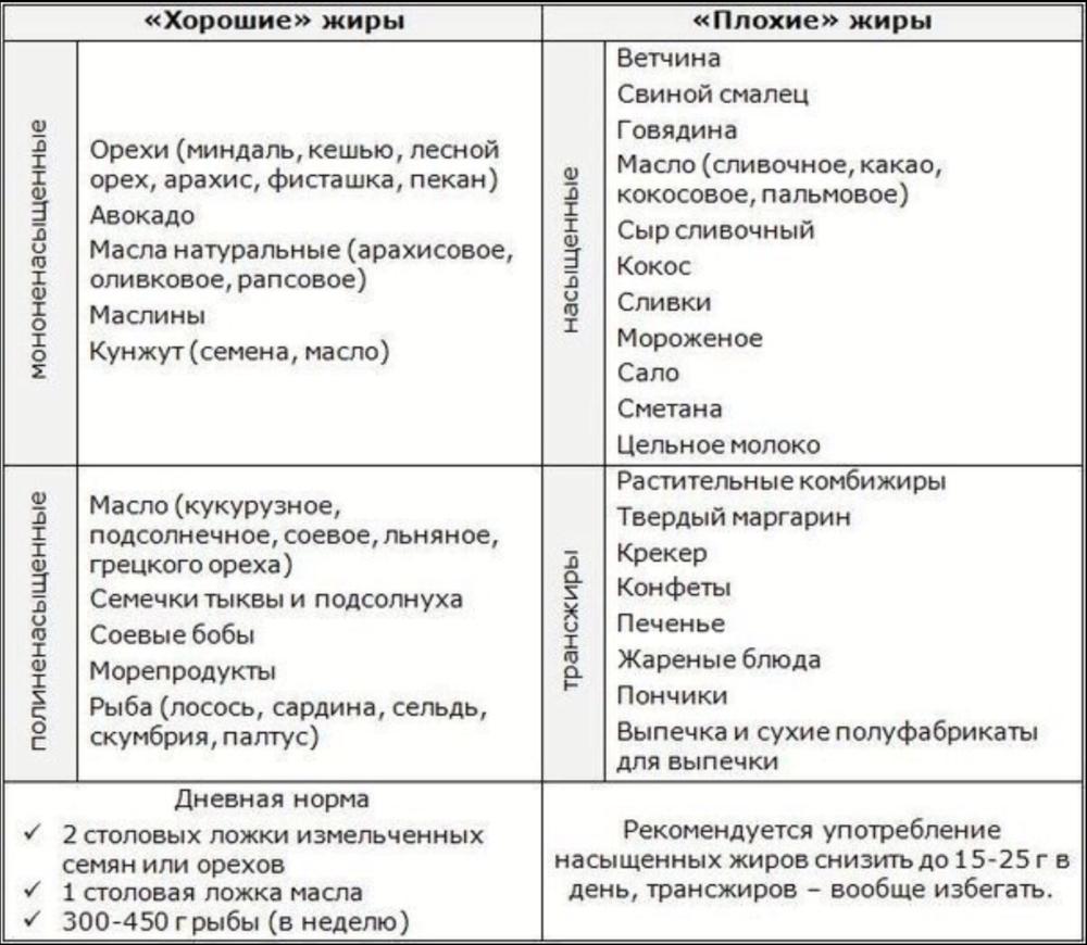 Диета ковалькова помогает сборосить до 20 кг всего за месяц.
